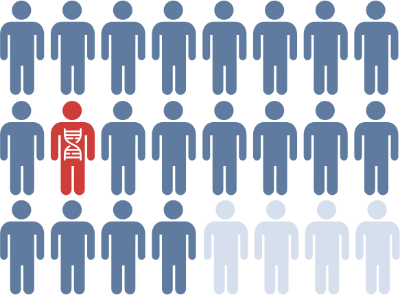 Simplified illustrations of people colored blue, with one person colored red with a DNA symbol on them